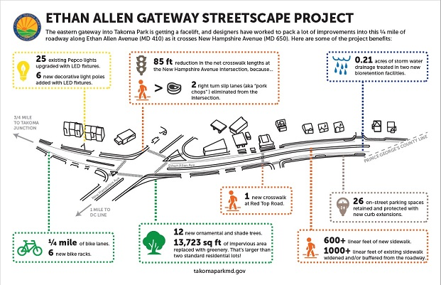 Image of benefits produced from the Ethan Allen Gateway Streetscape Project